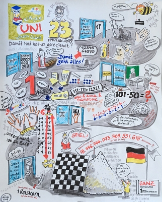 Graphic Recording © Stadt Winsen (Luhe)